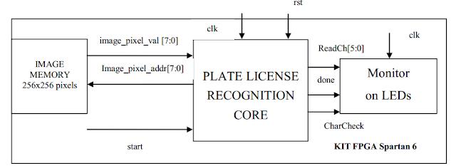 Verilog License Plate Recognition on FPGA - FPGA4student com