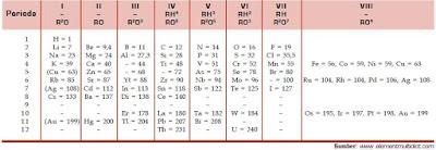 Pengelompokan atau Penggolongan Unsur-Unsur Kimia Berdasarkan Teori Atom dan Tabel Periodik Mendeleev