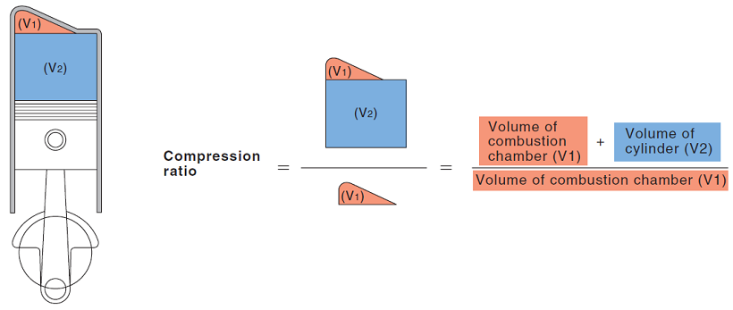 Compression Ratio Formula