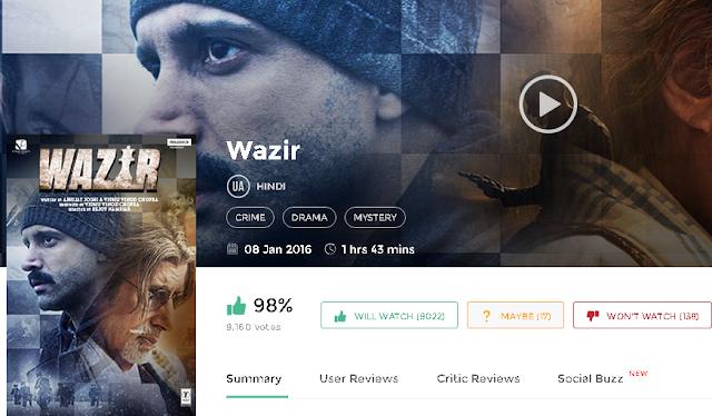 Wazir (2016) Full DvDRip Hindi Movie 300mb Free