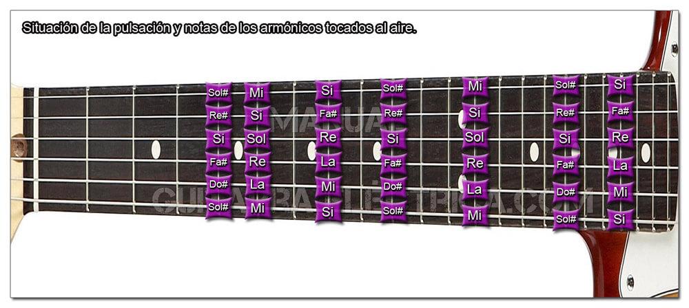 Situación de las Notas de los Armónicos Naturales o Tocados al Aire en Guitarra