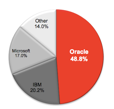 Strong Oracle Database 12c Wiping Away the Competition