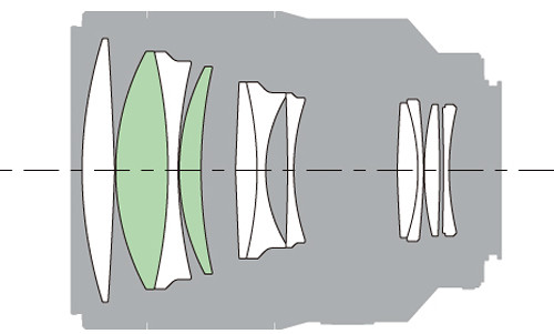 Zeiss 135mm f/1.8