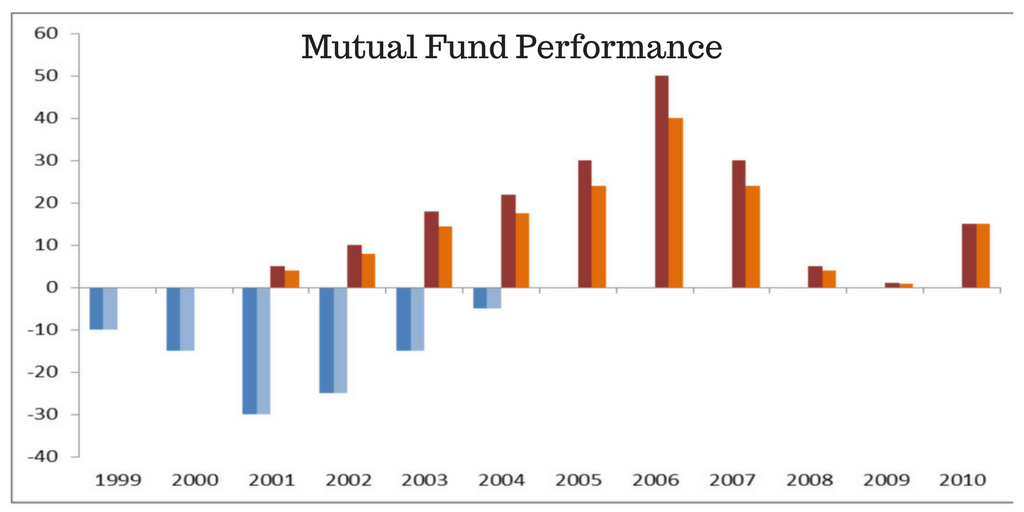 evaluation of performance of mutual fund of bangladesh A study of performance of mutual fund has become more controversial conversely rajesh kumar  a study on performance evaluation of mutual funds schemes in india.