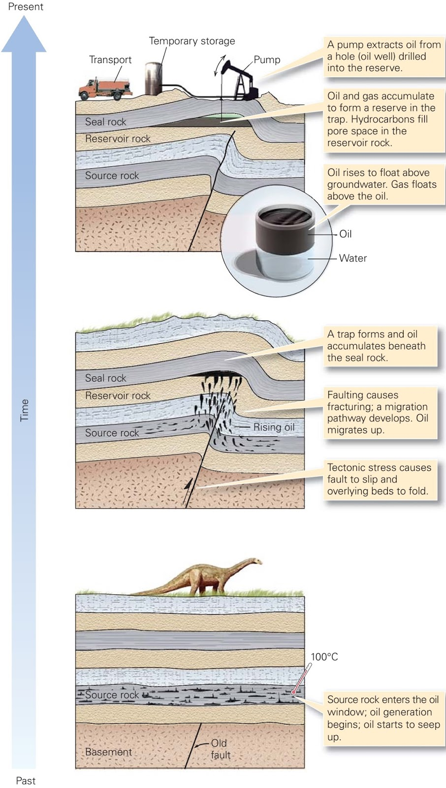 Oil and Gas ~ Learning Geology