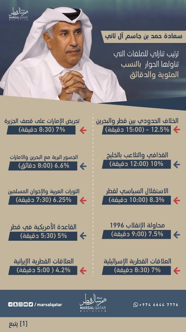 تحلل المواضيع الواردة في حوار الشيخ حمد بن جاسم آل ثاني