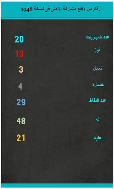 انفوجرافيك:أرقام من فوز الأهلى بلقب أول نسخة للدورى