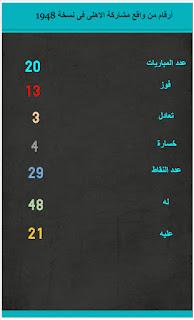 انفوجرافيك يوضح أرقام من فوز الأهلي بلقب أول دوري مصري