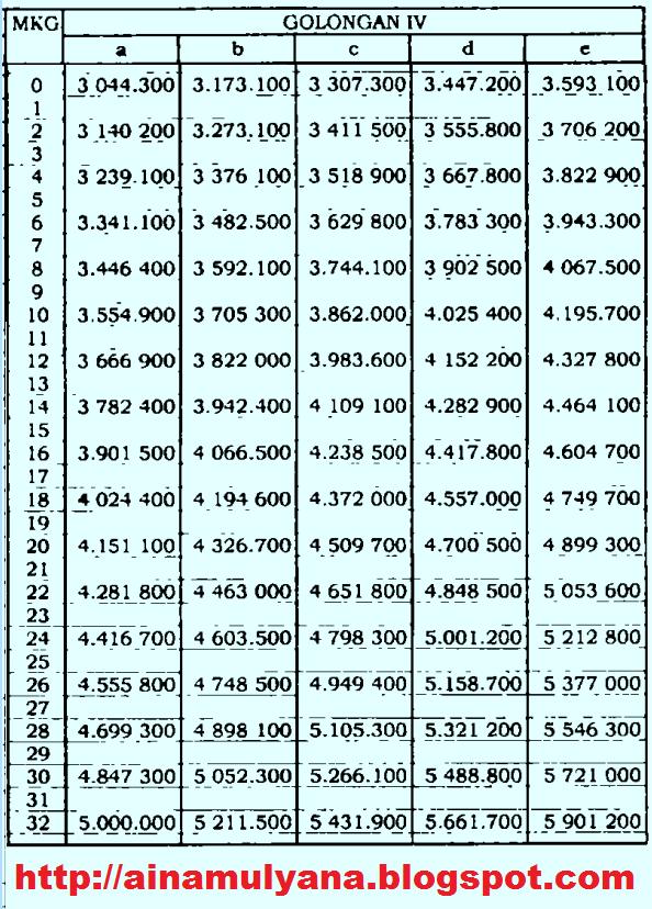 kenaikan gaji pokok pns asn 2019; pp nomor 15 tahun 2019; tomatalikuang.com