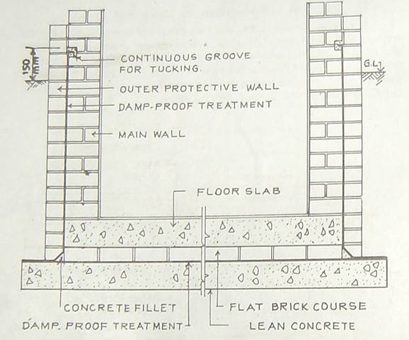 Materials used for damp proofing construction updates for Floor function definition