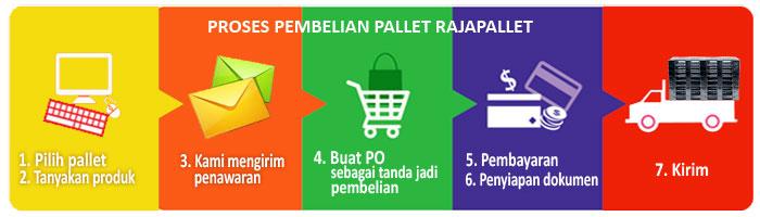 Proses pembelian pallet plastik