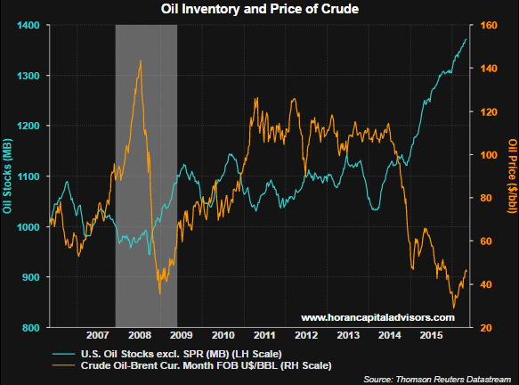David Templeton Blog   Continued Growth In Oil Supply Likely