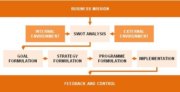 sbu business plan