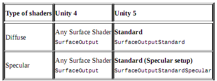 BUGS AND DEBUGS: Output Structs for Unity Shaders Used in