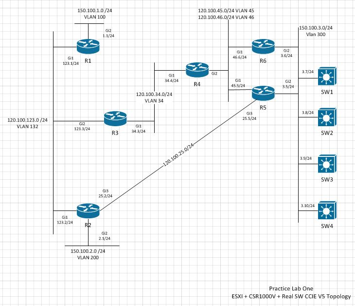 My Lab Notes: CCIE v5 Lab Topology Using esxi, csr1000V and