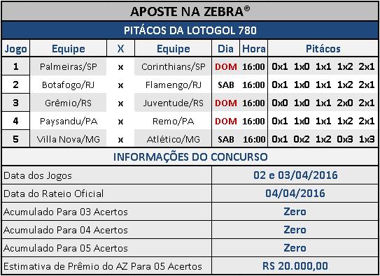 LOTOGOL 780 - PALPITES / PITÁCOS DA ZEBRA 01
