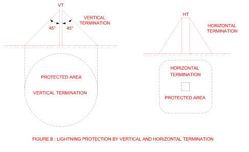 lightning protection by vertical and horizontal termination