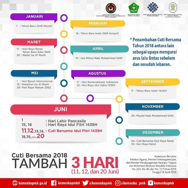 Cuti Idul Fitri Ditambah Tiga Hari