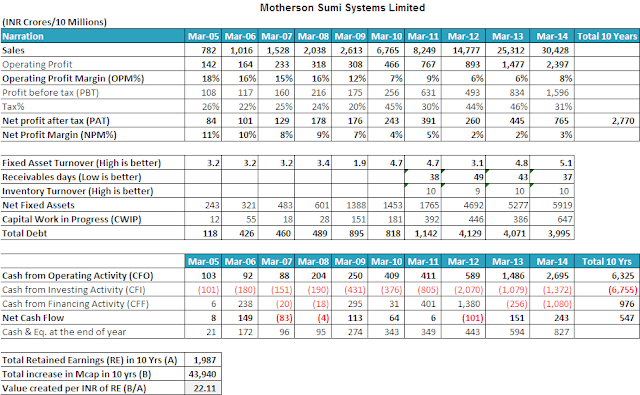 Munjal Auto Industries, Motherson Sumi Systems, Bosch Ltd equity analysis research report