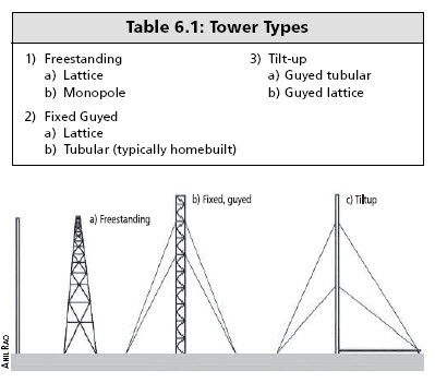 New Green Business Ideas: Fixed Guyed Towers