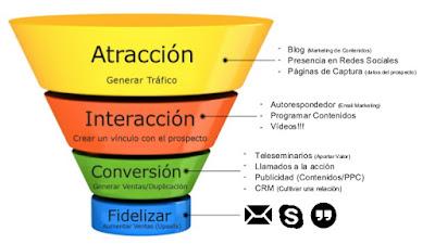 Embudo de Mercadotecnia web para Generar Negocios desde el Internet