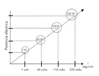Instalaciones eléctricas residenciales - incremento de potencia