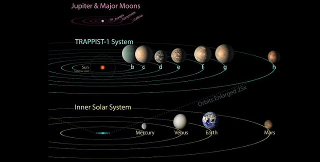 All seven planets discovered in orbit around the red dwarf star TRAPPIST-1 could easily fit inside the orbit of Mercury, the innermost planet of our solar system. Credit NASA/JPL- Caltech