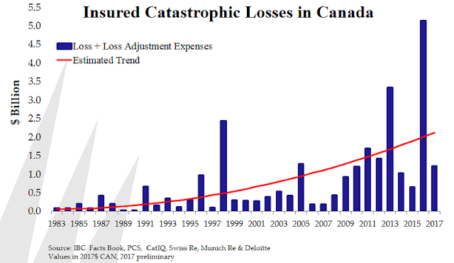 Catastrophic Losses Flood Damages Canada