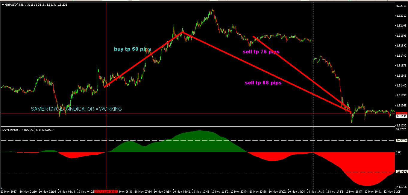 MY FOREX INDICATORS AND EXPERT ADVISORS: FREE FOREX