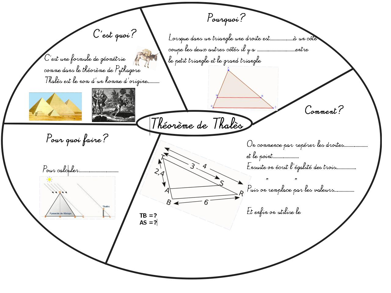 Cours de Mathématiques en Mandala/Carte mentale: Théorème ...