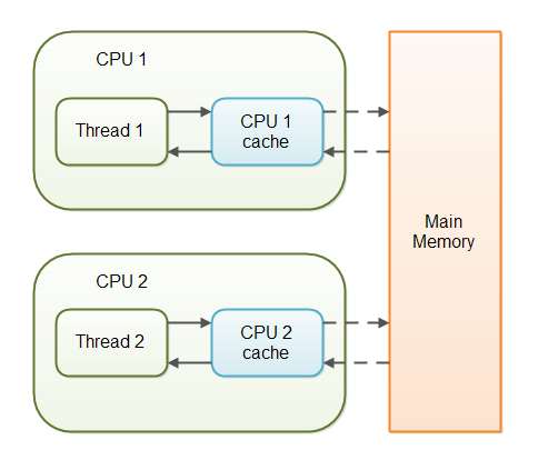 Threads in Java - Volatile keyword (Part 9)