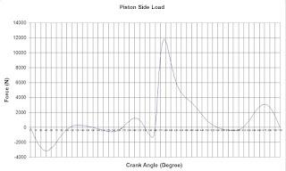 carico laterale su cilindri dal movimento del pistone durante il funzionamento