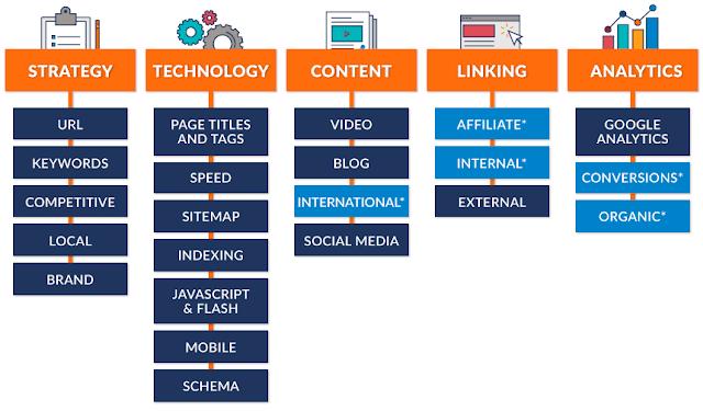 Gợi ý thực hiện SEO Audit Website qua 7 bước (+2)