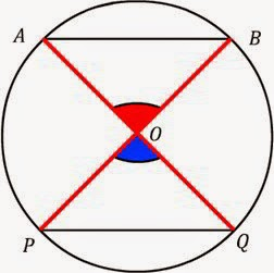 Basic Concepts of a Circle, Chords of a Circle, Arcs of a Circle, NCERT Revision Notes Class 9 (IX) Mathematics, NCERT solution, NCERT Solved Question Answers.