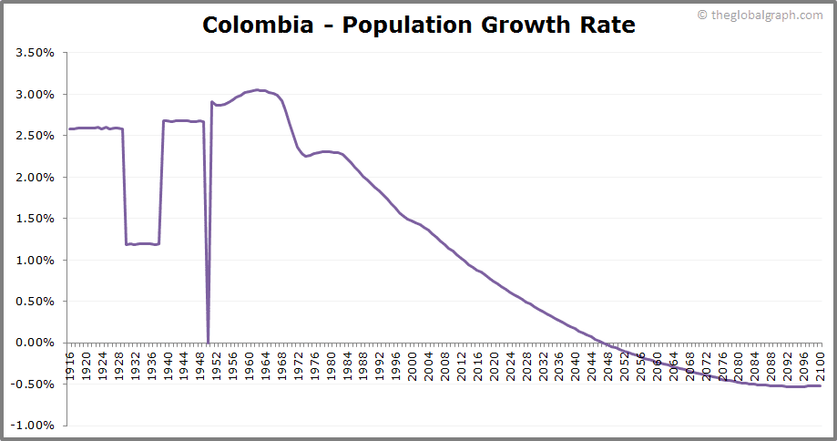 Colombia  Population Growth Rate