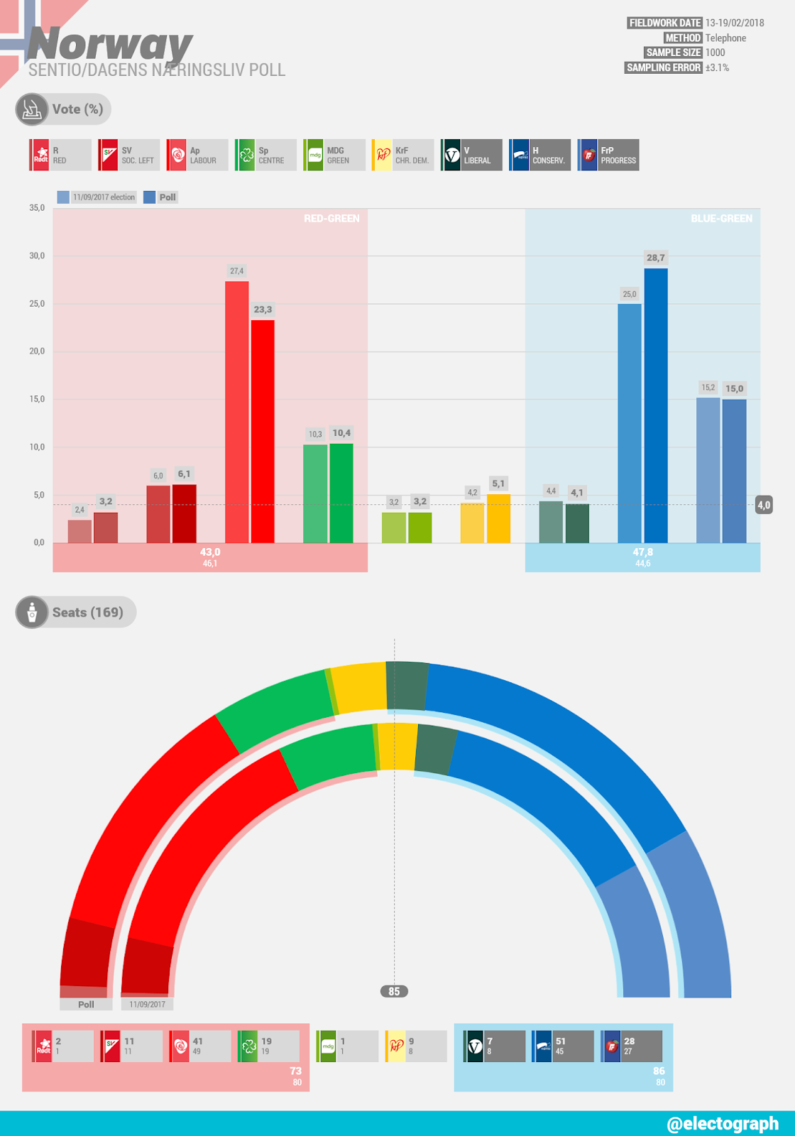 NORWAY Sentio poll for Dagens Næringsliv, February 2018
