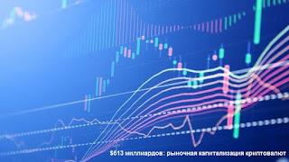 $613 миллиардов: рыночная капитализация криптовалют