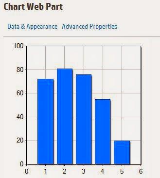 chart web part sharepoint 2013