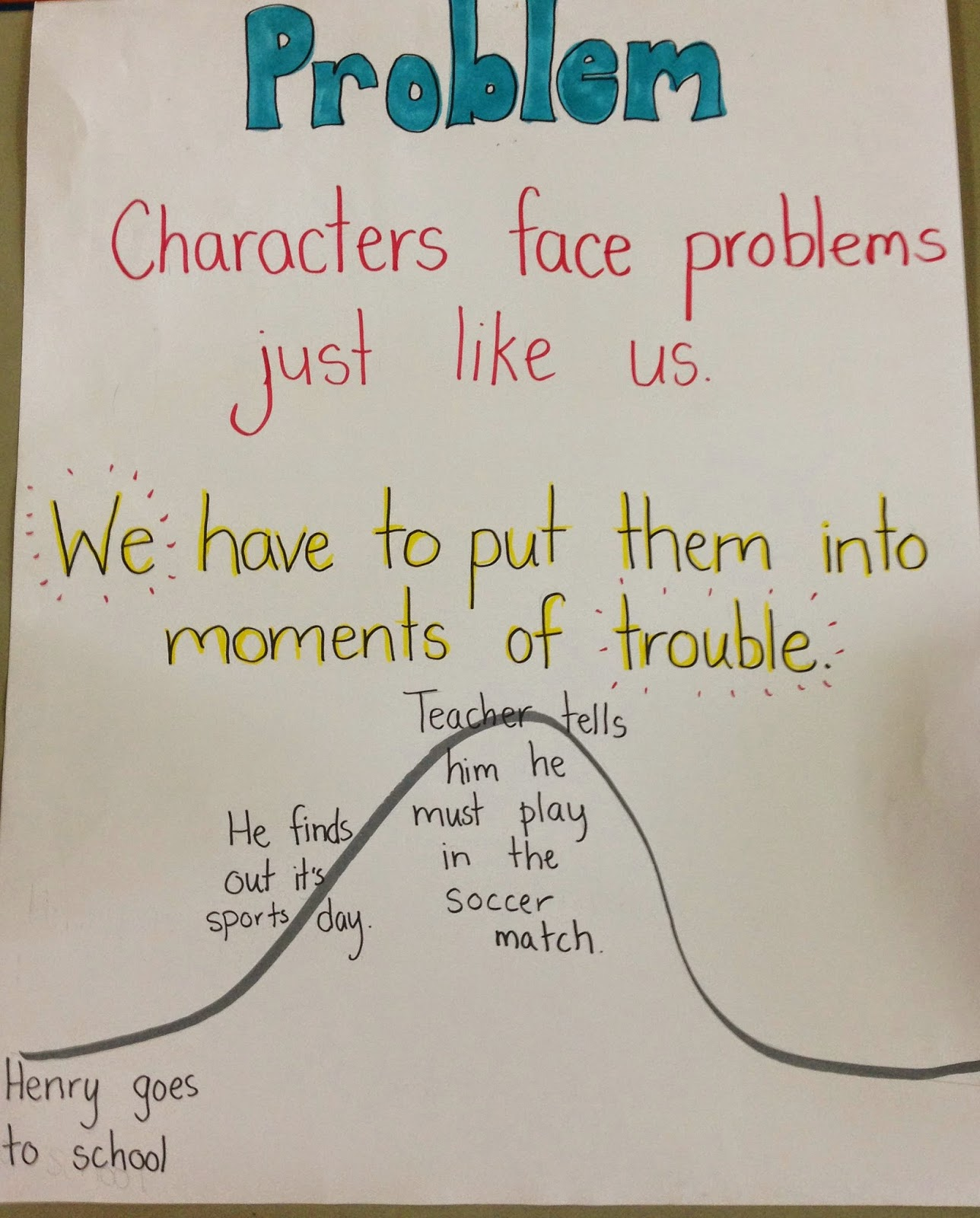 36 Awesome Anchor Charts for Teaching Writing