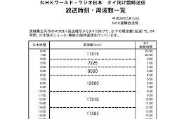 NHKワールドラジオ、タイ向け臨時送信開始