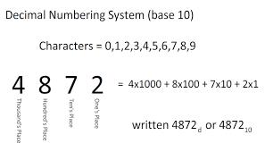 Sistemas de numeración binaria y decimal 2