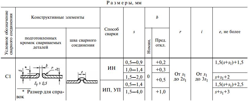 ГОСТ 14771-76-С1