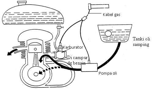 Pada Sistem Ini Oli Samping Ditempatkan Pada Wadah Tersendiri Dan Terpisah Dengan Tangki Bahan Bakar Untuk Mengalirkan Bahan Bakar Digunakan Pompa Oli