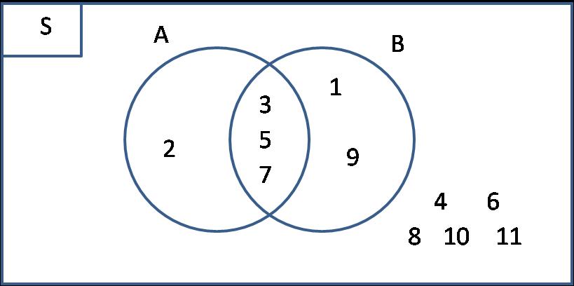 Cara menggambar diagram venn dari sebuah soal himpunan solusi semesta s selalu diletakkan di ujung kiri atas pada diagram dan yang dibuatkan lingkaran hanyalah a dan b ccuart Images