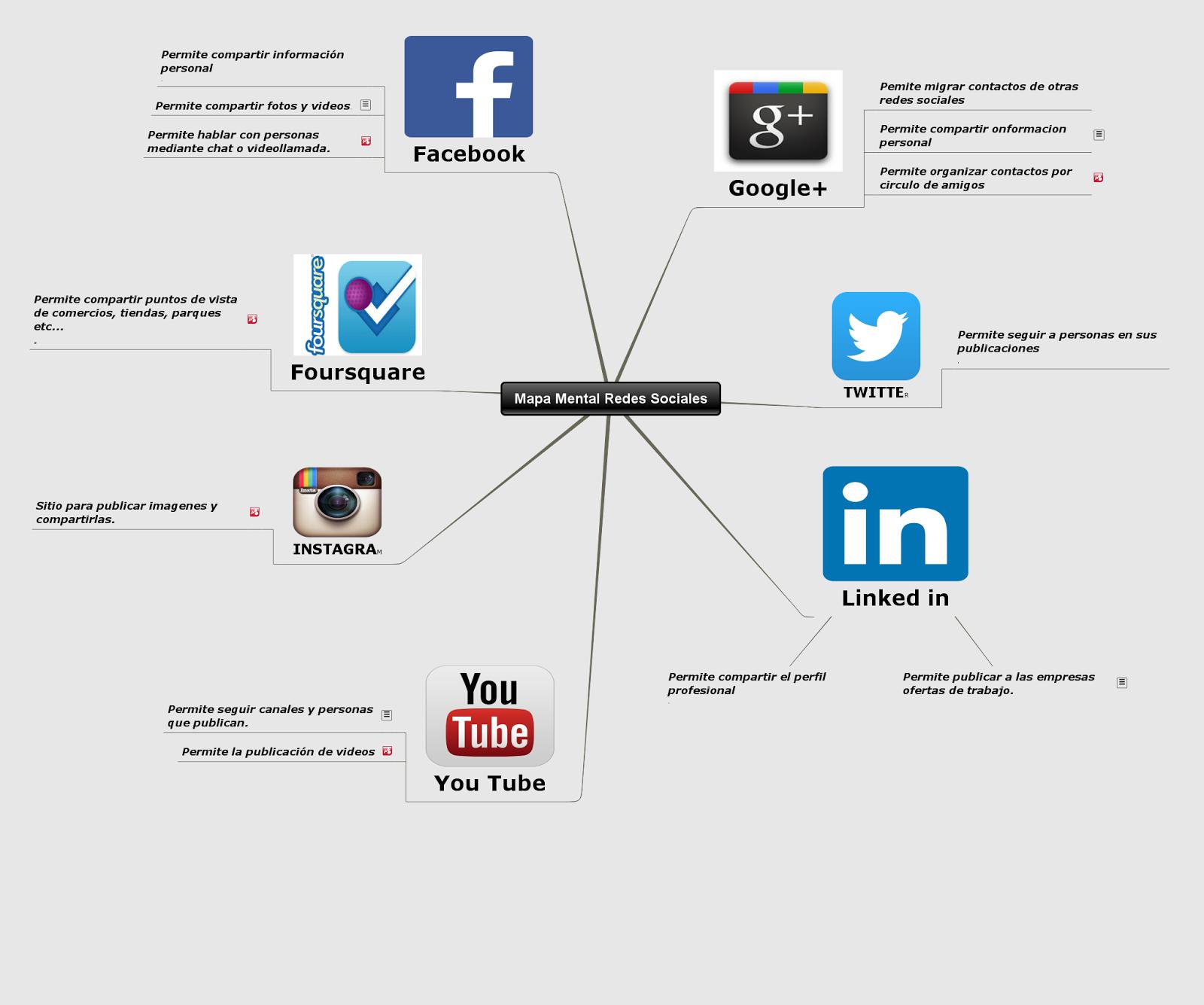 Mapa Mental De Las Redes Sociales 100201 25