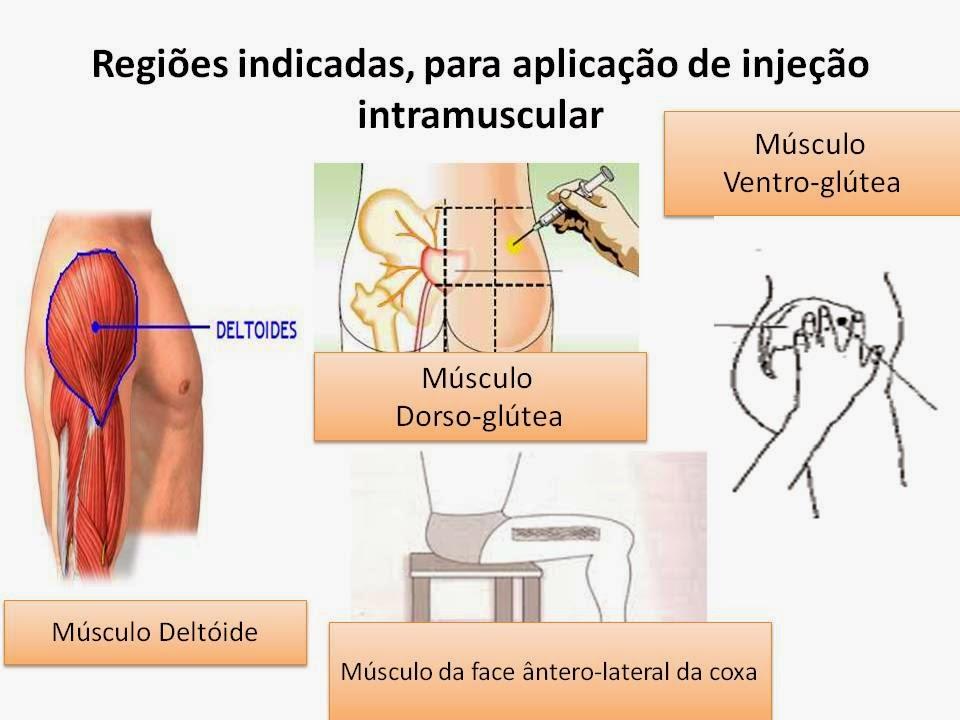 Administração de medicamentos por via intramuscular (tutorial)