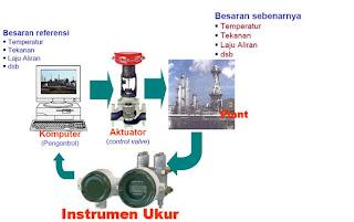 Tongkrongan Engineer: Pengantar Sistem Pengukuran