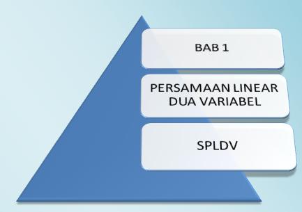 Pengertian, Rumus Persamaan Linear dan SPLDV