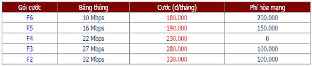 Lắp Đặt Internet FPT Phường Tân Thuận Tây 1