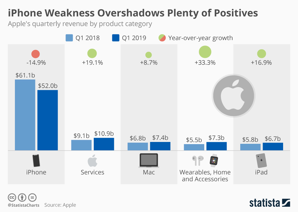 iPhone Weakness Overshadows Plenty of Positives